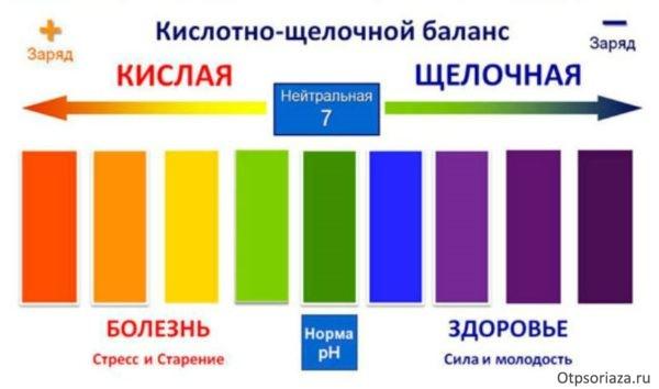 Методы лечения псориаза список лучших средств