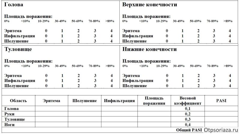 Индекс псориаза - PASI
